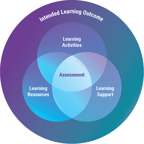 Components of Learning Design